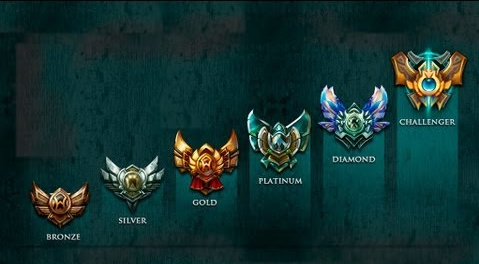 lol elo divisions